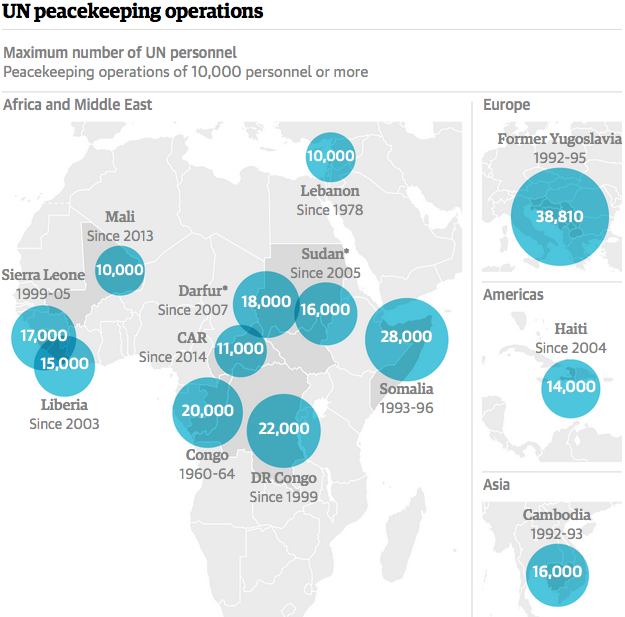 Guardian graphic Source: UN. *Sudan and South Sudan. Darfur region of Sudan