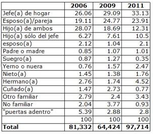 Tabla 2. Posición dentro del hogar de inmigrantes peruanos en Chile (migración de toda la vida), comparando CASEN 2006, 2009 y 2011 (muestras expandidas)
