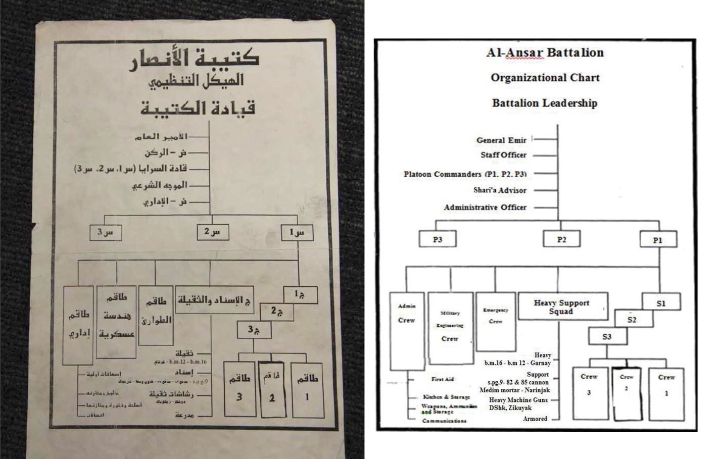The organizational chart of the Ansar Battalion, a military group in Afghanistan composed of foreigners who fought alongside the Taliban. Abd al-Hadi was one of the group's early leaders.